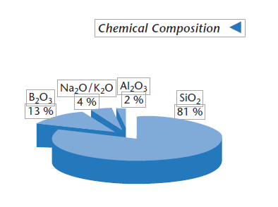 Borofloat 33 Chemical Composition