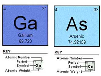 Gallium Arsenide Elements