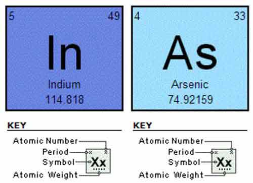 Indium Arsenide Periodic Element