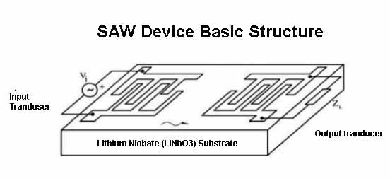 Surface Acoustic Device Saw- Lthium Niobate